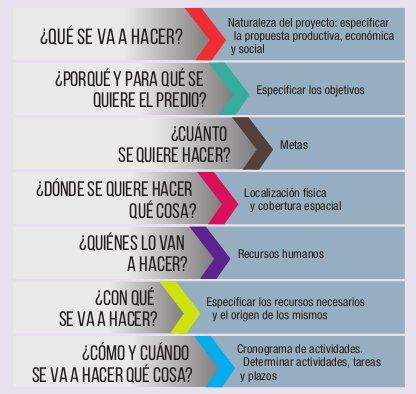 Instituto Nacional De Colonización Plan De Trabajo